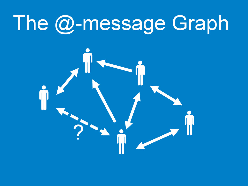 The @-message Graph   ?