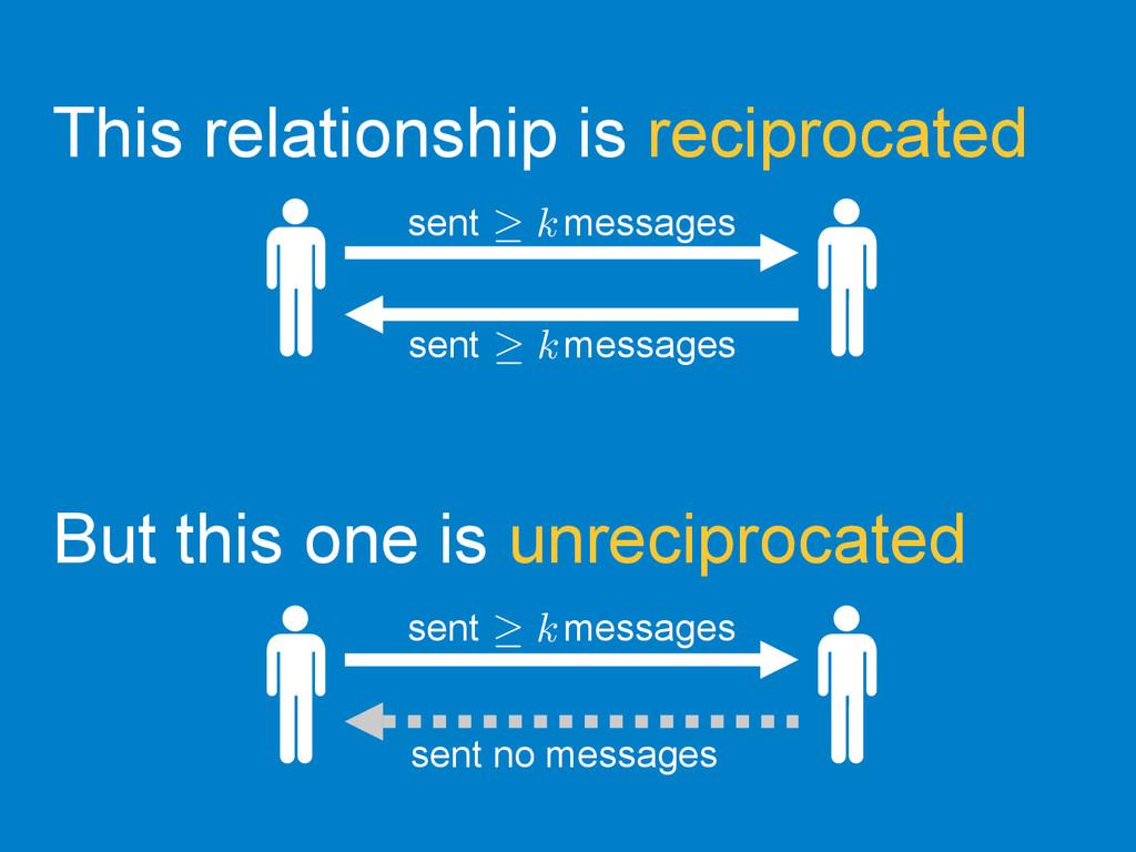 sent messages  sent no messages  This rel...