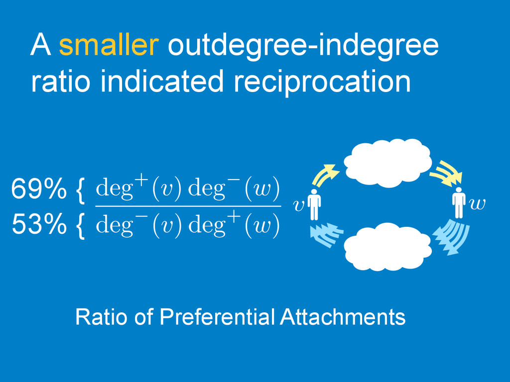 A smaller outdegree-indegree ratio indicated re...