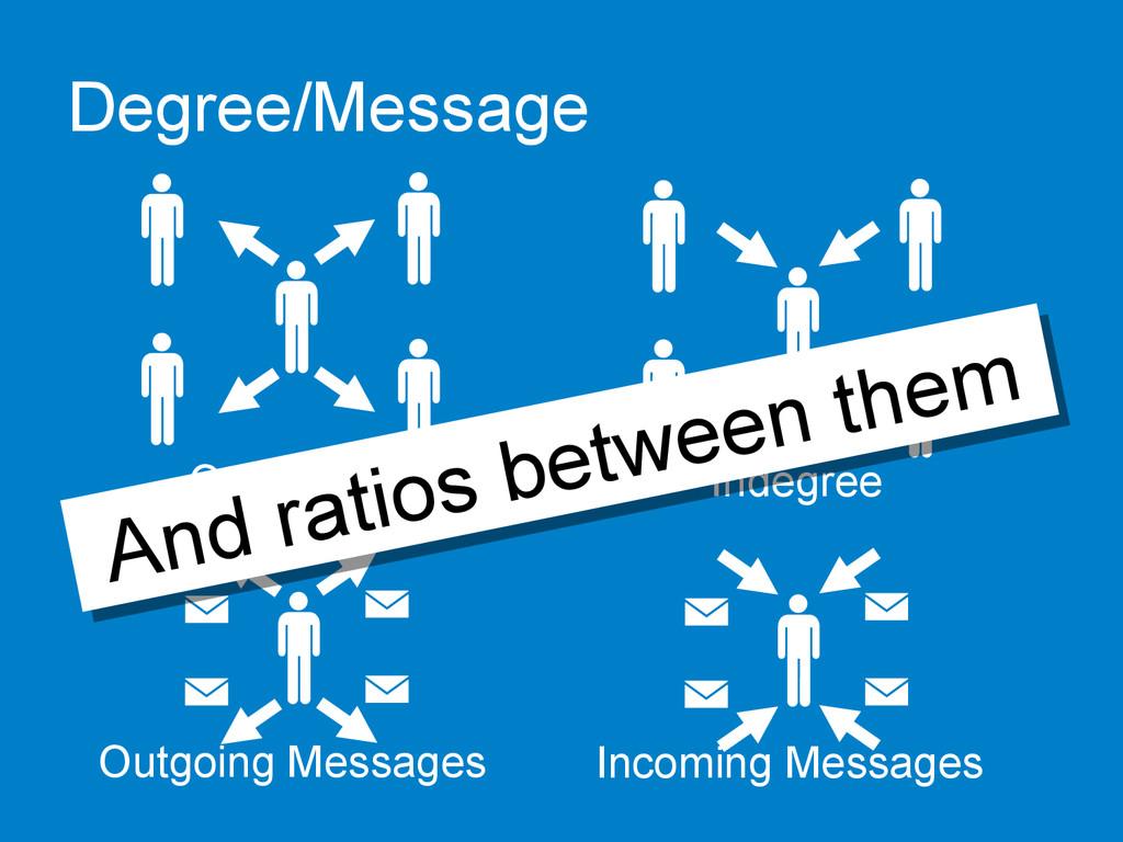 Degree/Message Outdegree  Indegree  Outgo...