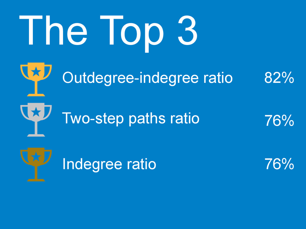 The Top 3 Outdegree-indegree ratio  Two-step...