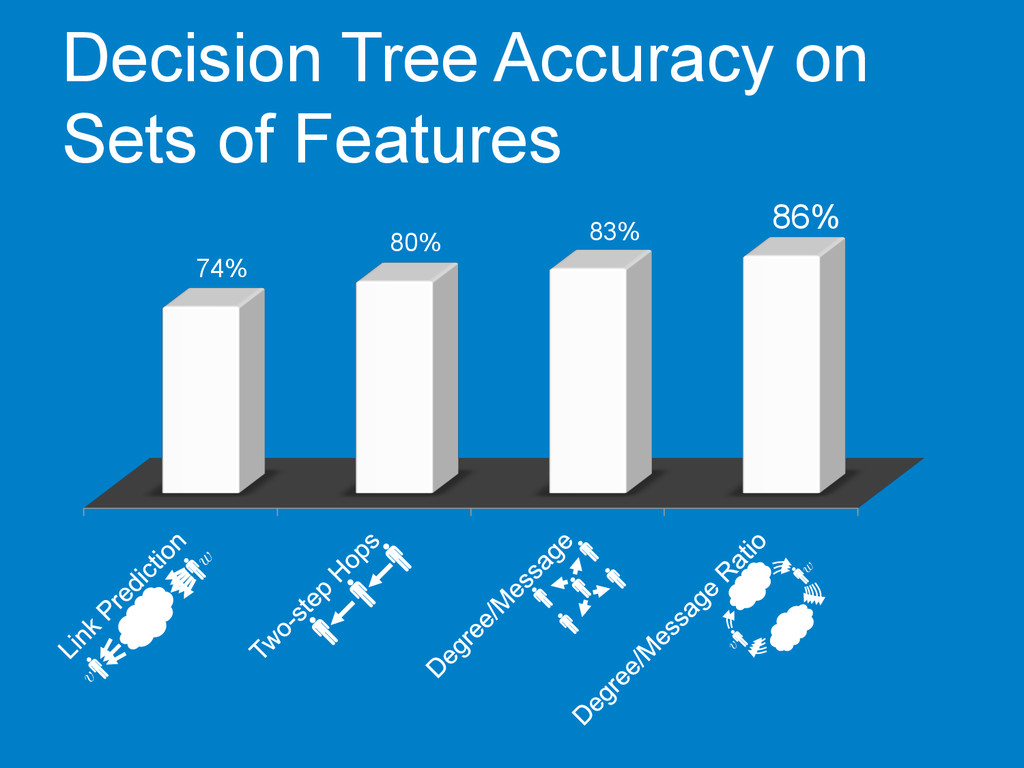 Decision Tree Accuracy on Sets of Features 74% ...
