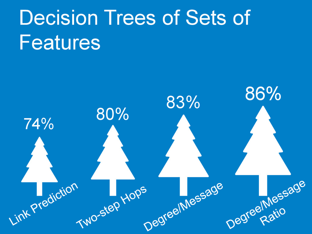 Decision Trees of Sets of Features 80% 74% 83% ...