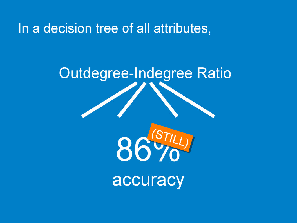 In a decision tree of all attributes, Outdegree...