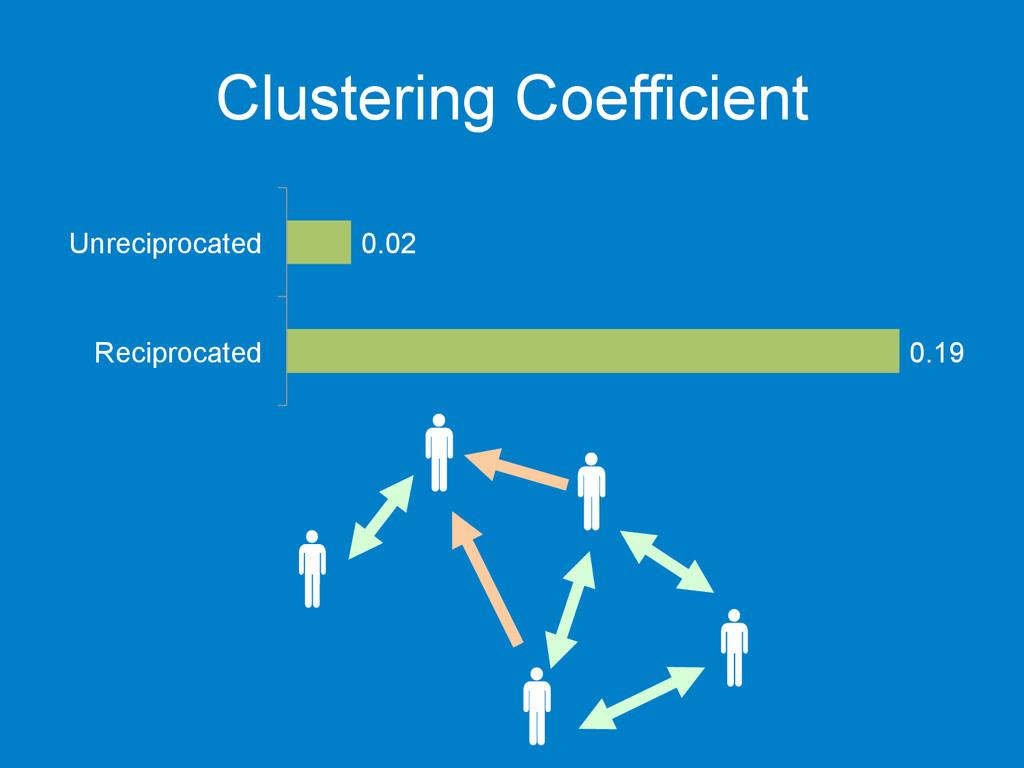 Clustering Coefficient 0.19 0.02 Reciprocated U...