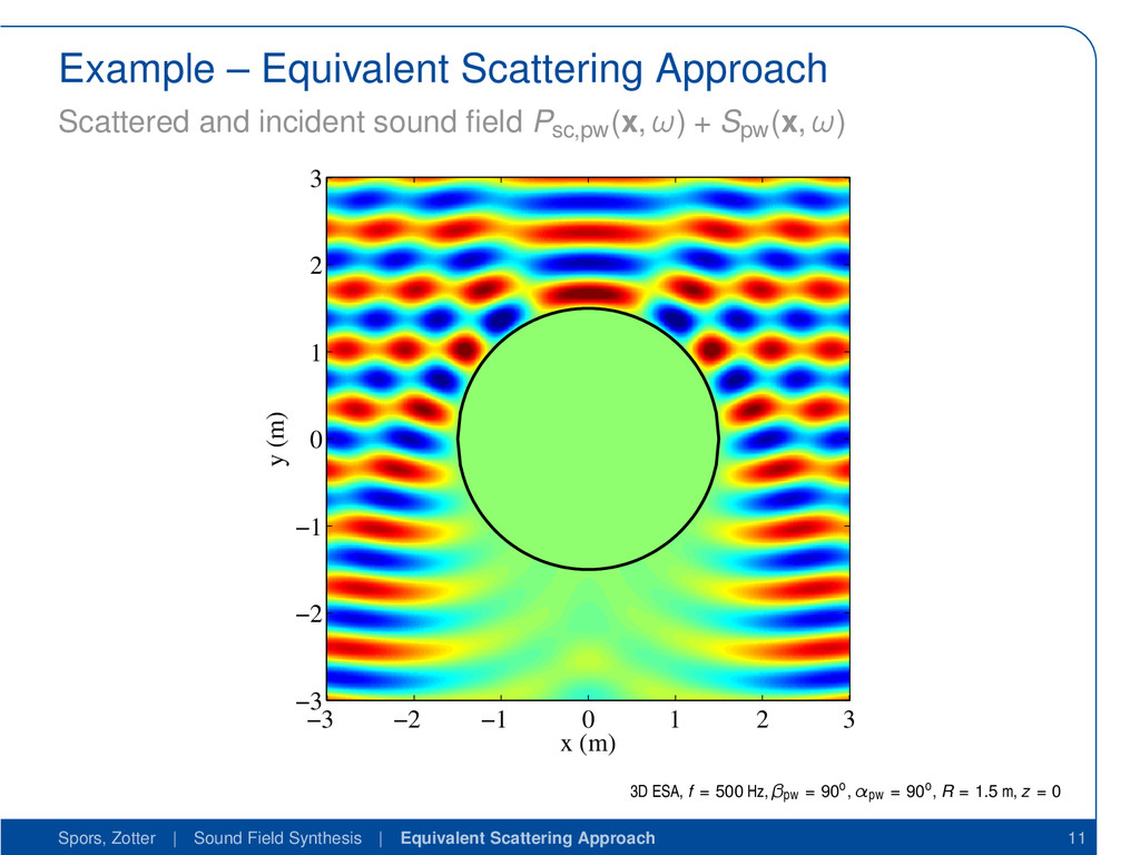 Example – Equivalent Scattering Approach Scatte...