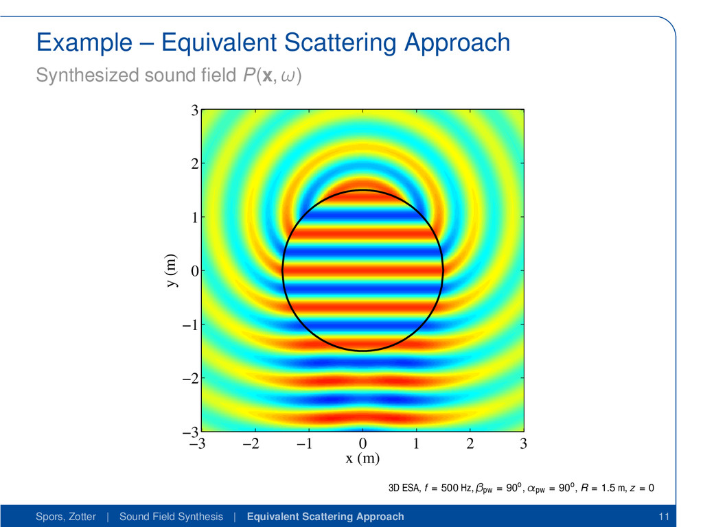 Example – Equivalent Scattering Approach Synthe...
