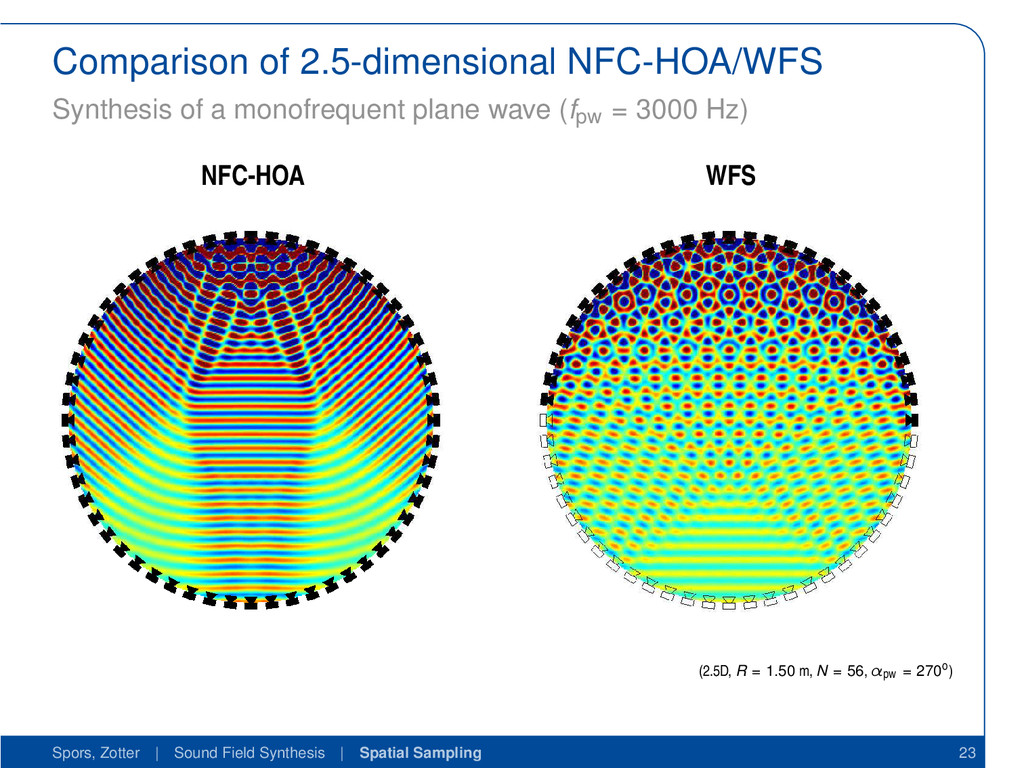 Comparison of 2.5-dimensional NFC-HOA/WFS Synth...