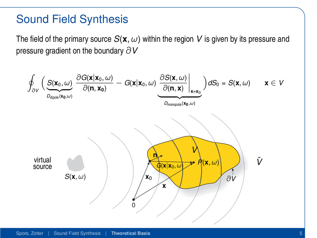 Sound Field Synthesis The field of the primary s...