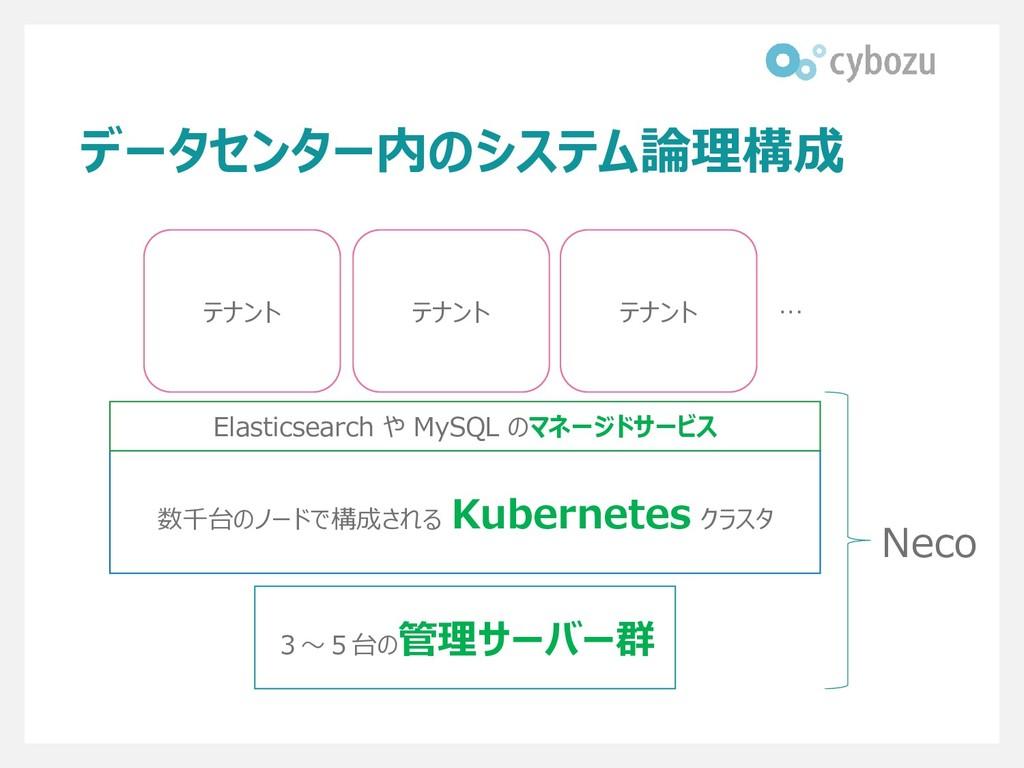 データセンター内のシステム論理構成 3~5台の管理サーバー群 数千台のノードで構成される Ku...