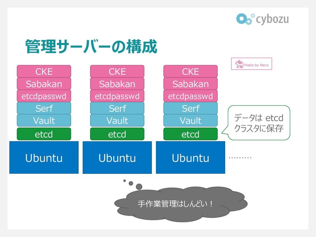 管理サーバーの構成 Ubuntu Ubuntu Ubuntu ……… 手作業管理はしんどい! ...