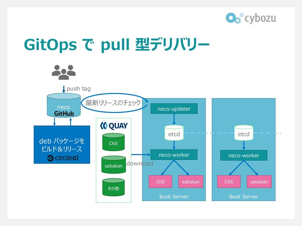GitOps で pull 型デリバリー Boot Server Boot Server ne...