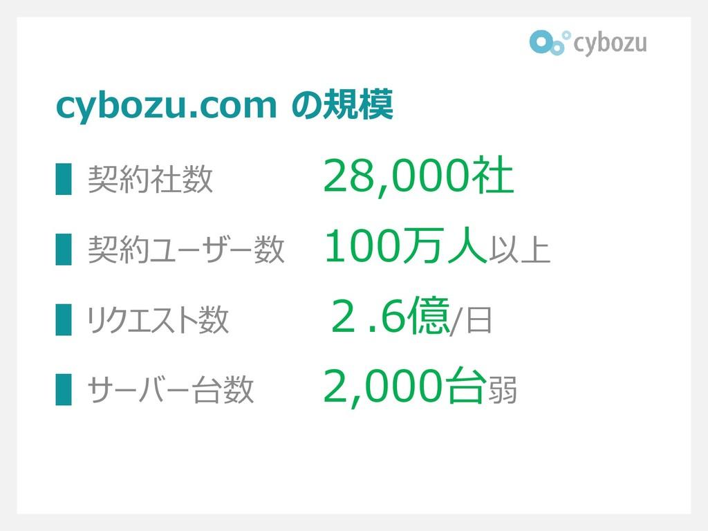 cybozu.com の規模 ▌契約社数 28,000社 ▌契約ユーザー数 100万人以上 ▌...
