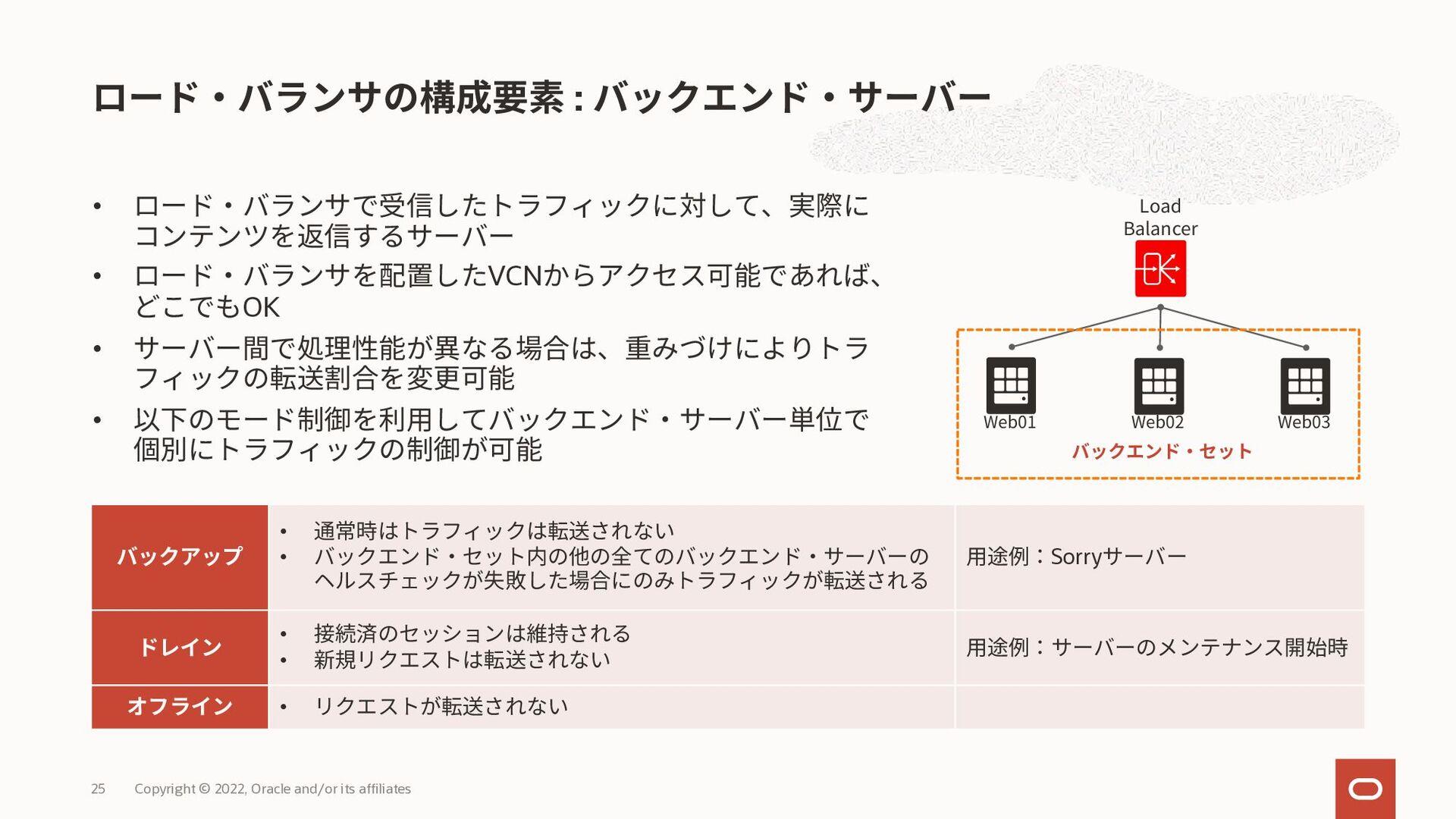 日本語マニュアル – ロード・バランシング • https://docs.oracle.com...