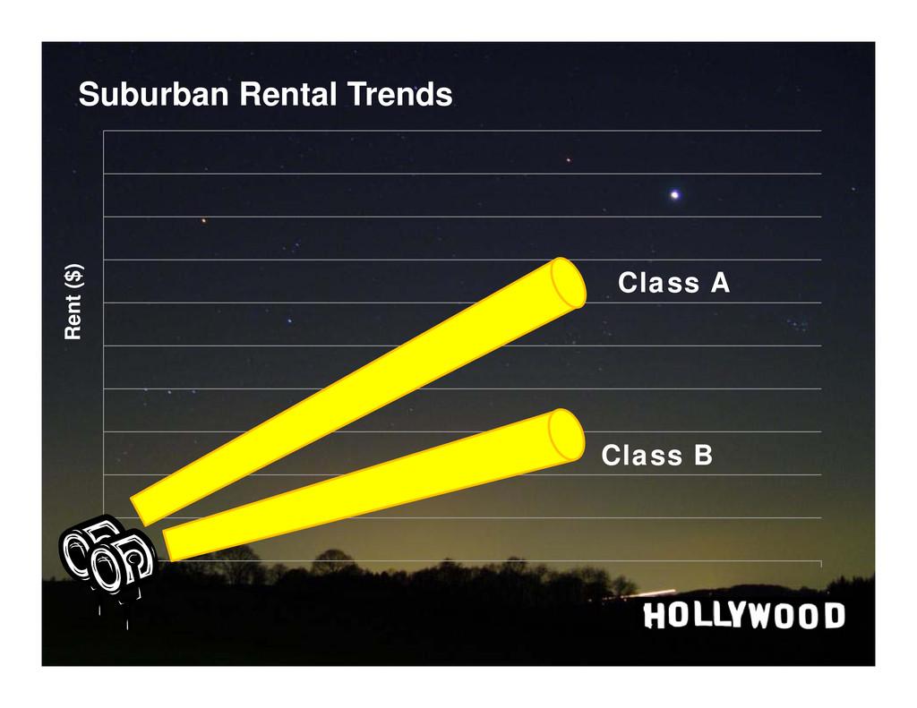 Click to edit Master title style Suburban Renta...