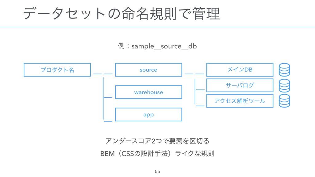 σʔληοτͷ໋໊نଇͰཧ ྫɿsample__source__db ΞϯμʔείΞ2ͭͰཁ...