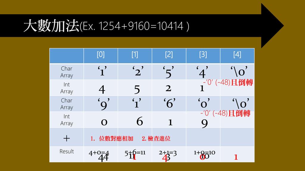 大數加法(Ex. 1254+9160=10414 ) [0] [1] [2] [3] [4] ...