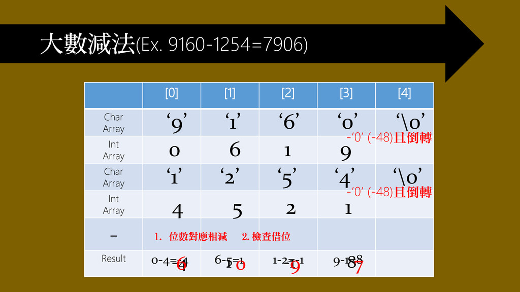 大數減法(Ex. 9160-1254=7906) [0] [1] [2] [3] [4] Ch...
