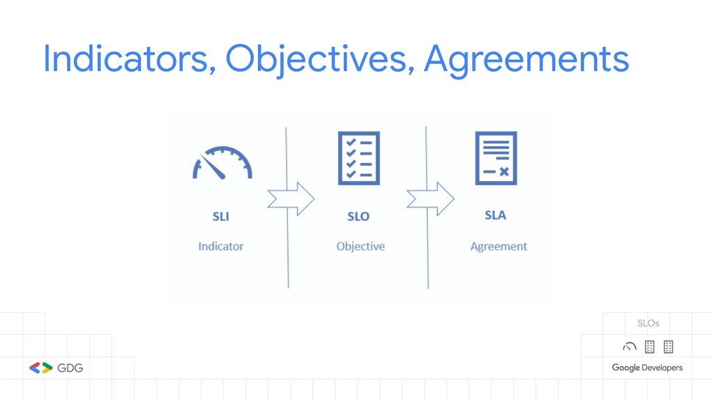 Indicators, Objectives, Agreements SLOs