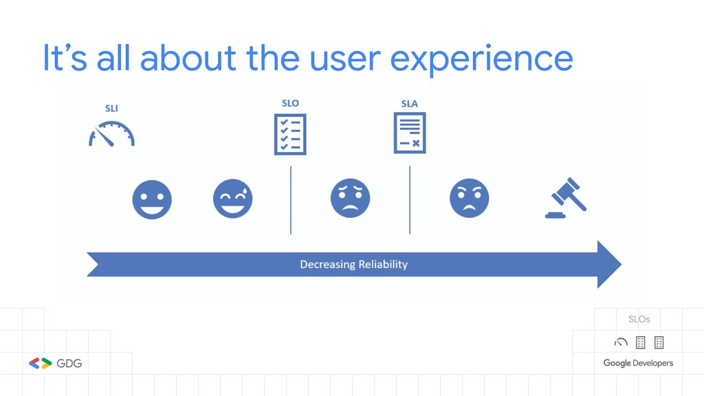 It's all about the user experience SLOs