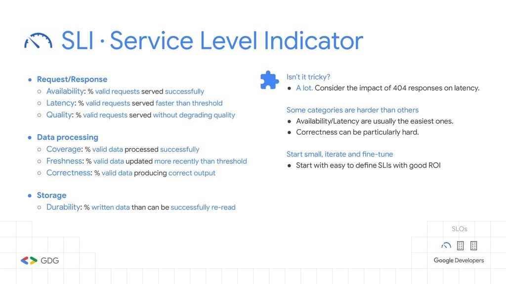SLI · Service Level Indicator ● Request/Respons...
