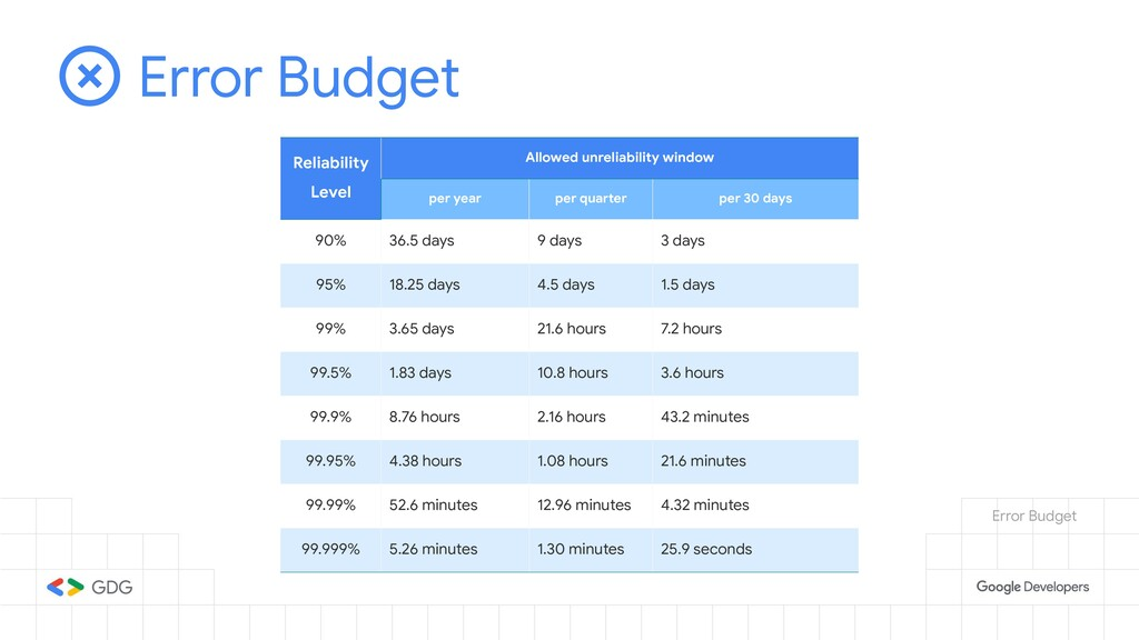 Error Budget Reliability Level Allowed unreliab...