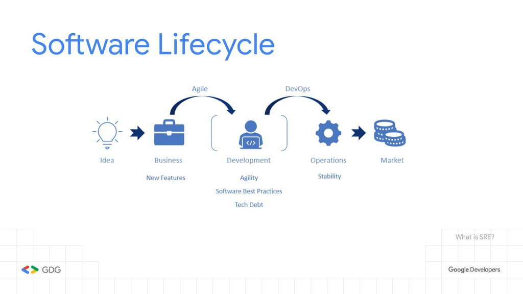 Software Lifecycle What is SRE?