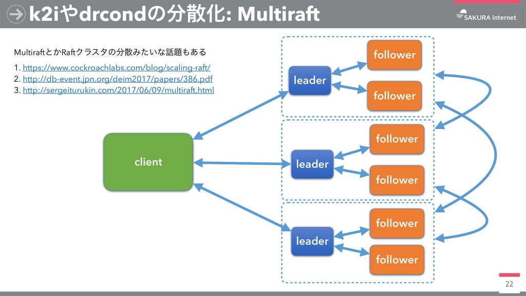 22 k2i΍drcondͷ෼ࢄԽ: Multiraft leader follower fo...