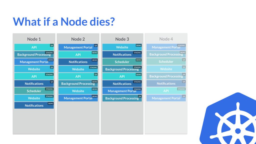 Node 1 Notifications Background Processing API M...
