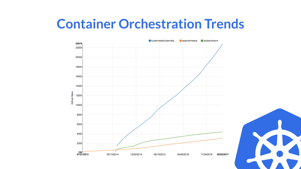 Container Orchestration Trends