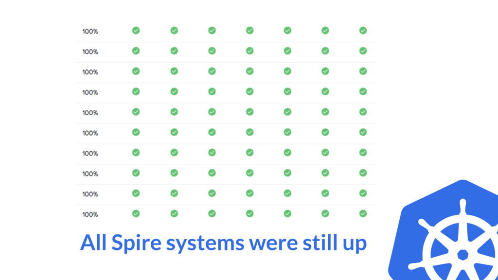 All Spire systems were still up