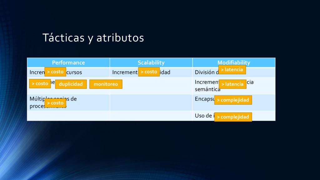 Tácticas y atributos Performance Scalability Mo...