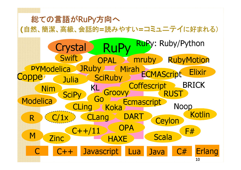 10 RuPy C C++ Javascript Java C++/11 Coffescrip...