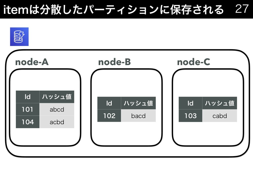 JUFNͨ͠ύʔςΟγϣϯʹอଘ͞ΕΔ   *E ϋογϡ  BCDE ...