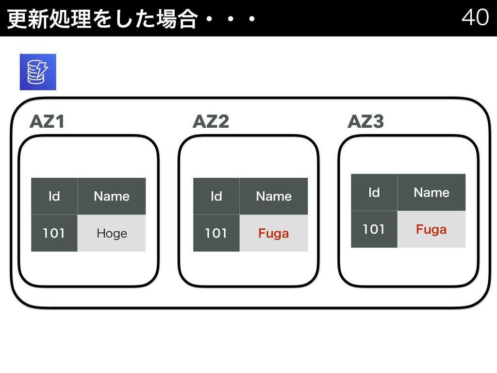 ߋ৽ॲཧΛͨ͠߹ɾɾɾ   *E /BNF  )PHF AZ1 AZ2 AZ3 ...