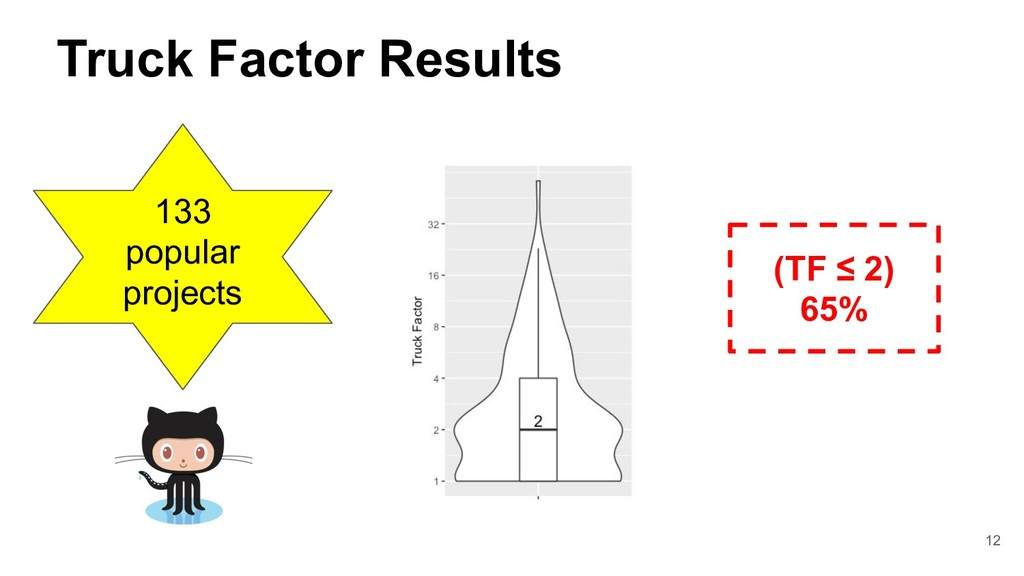 Truck Factor Results 133 popular projects (TF ≤...