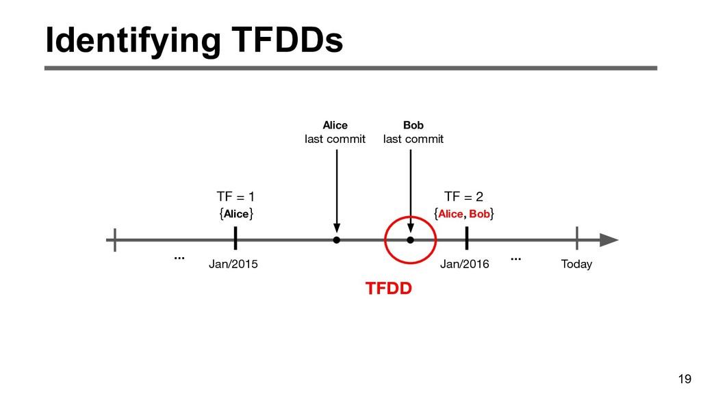 19 Identifying TFDDs Jan/2015 Jan/2016 Today TF...