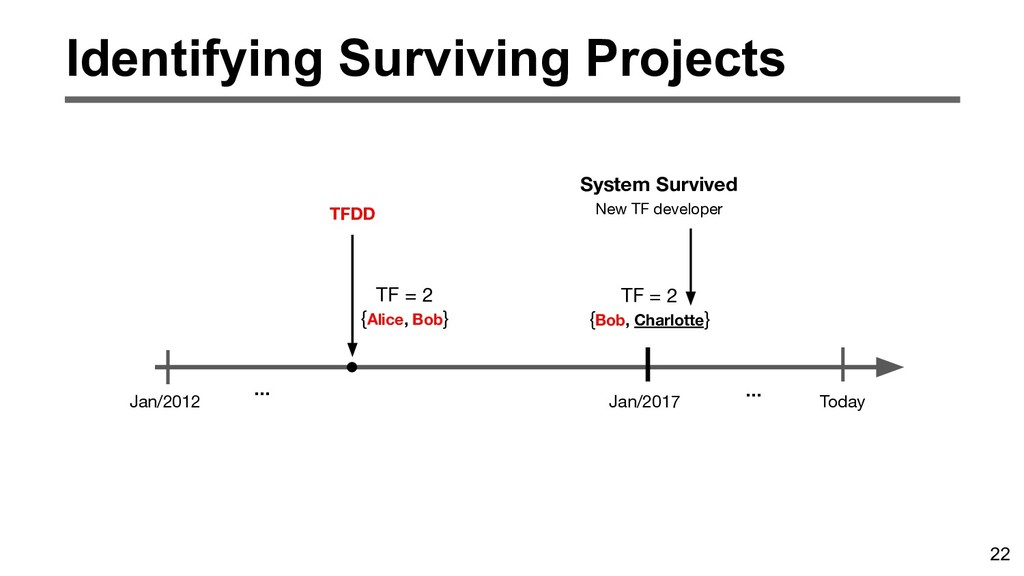 22 Identifying Surviving Projects Jan/2012 Toda...