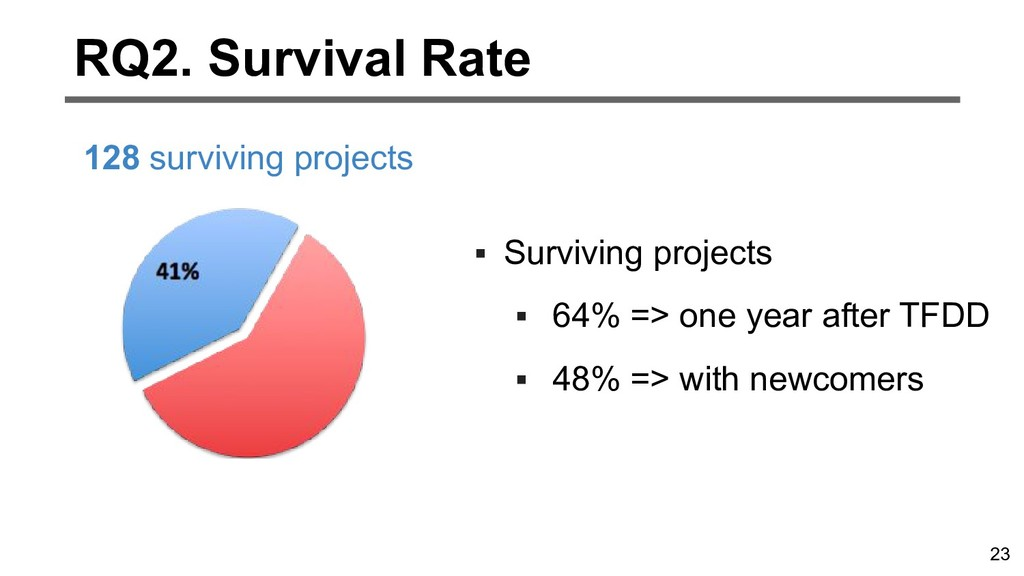 23 RQ2. Survival Rate 128 surviving projects ▪ ...