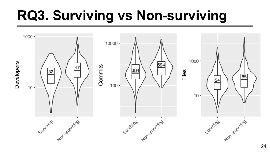 24 RQ3. Surviving vs Non-surviving