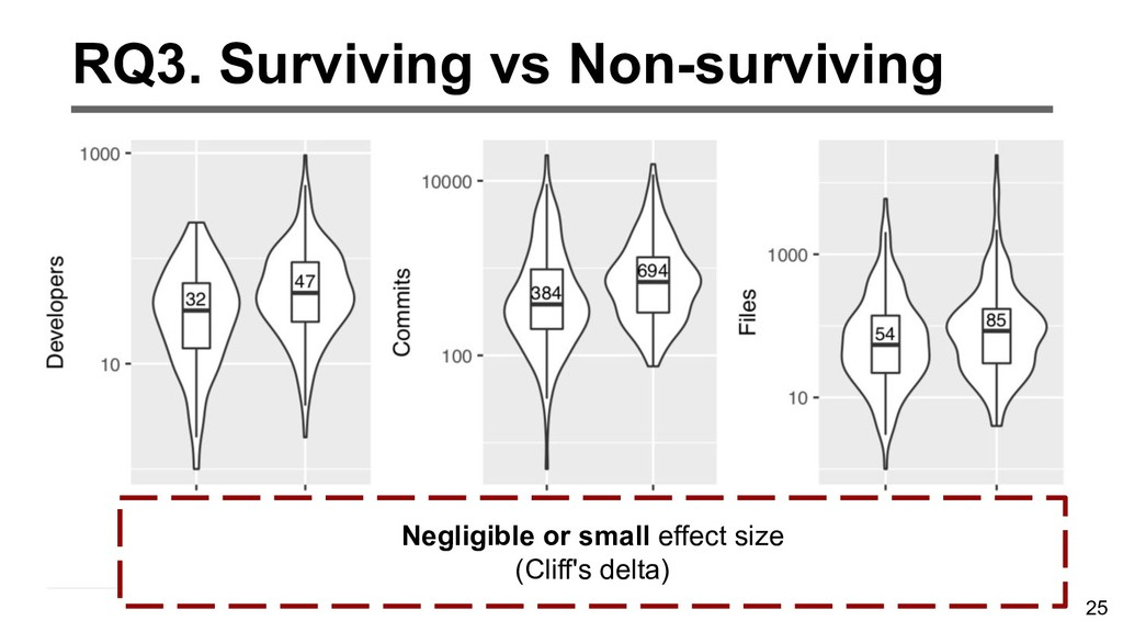 25 RQ3. Surviving vs Non-surviving Negligible o...