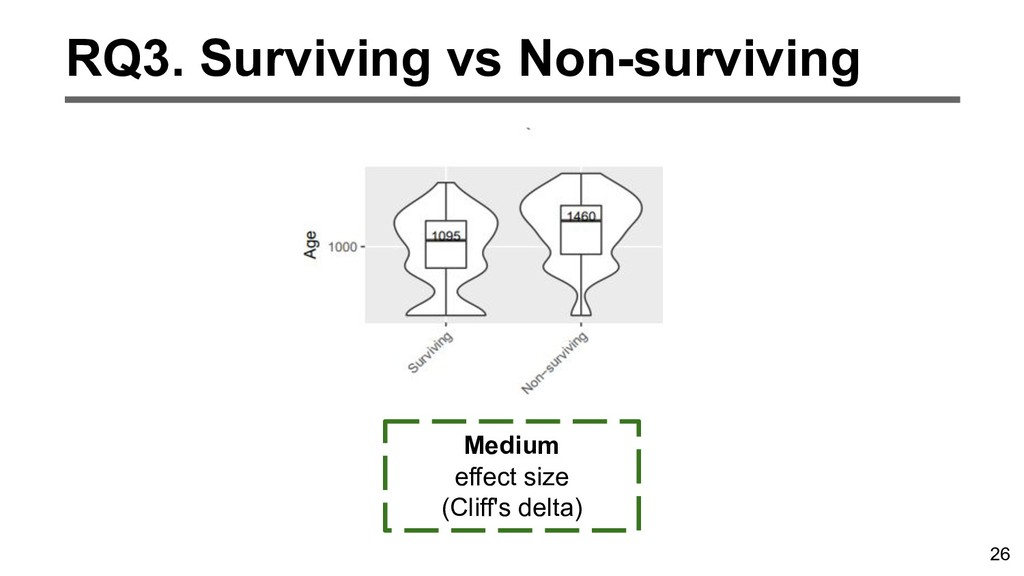 26 RQ3. Surviving vs Non-surviving Medium effec...