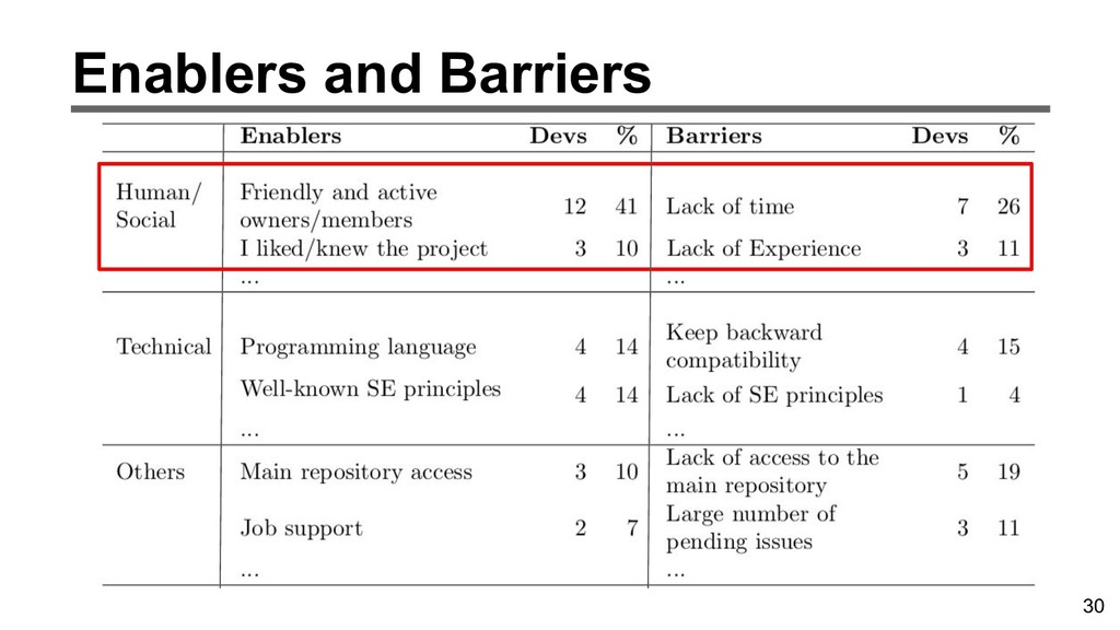 30 Enablers and Barriers