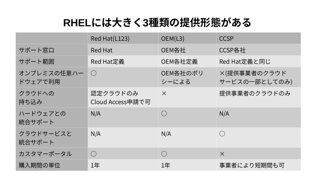 11 RHELには大きく3種類の提供形態がある Red Hat(L123) OEM(L3) C...