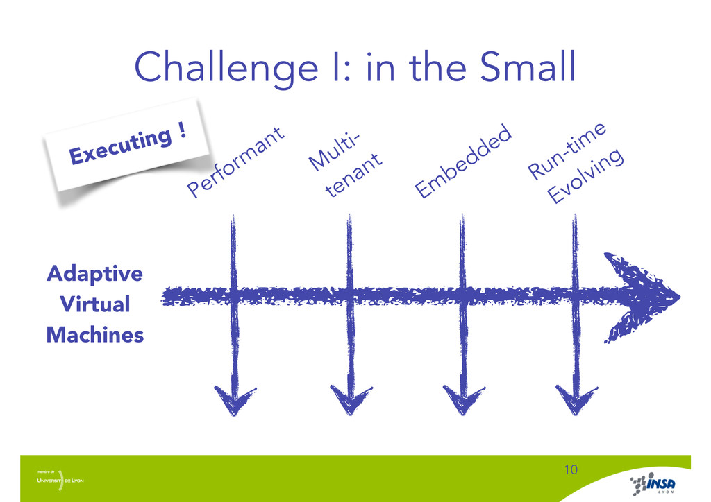 Challenge I: in the Small ! 10 Adaptive Virtual...