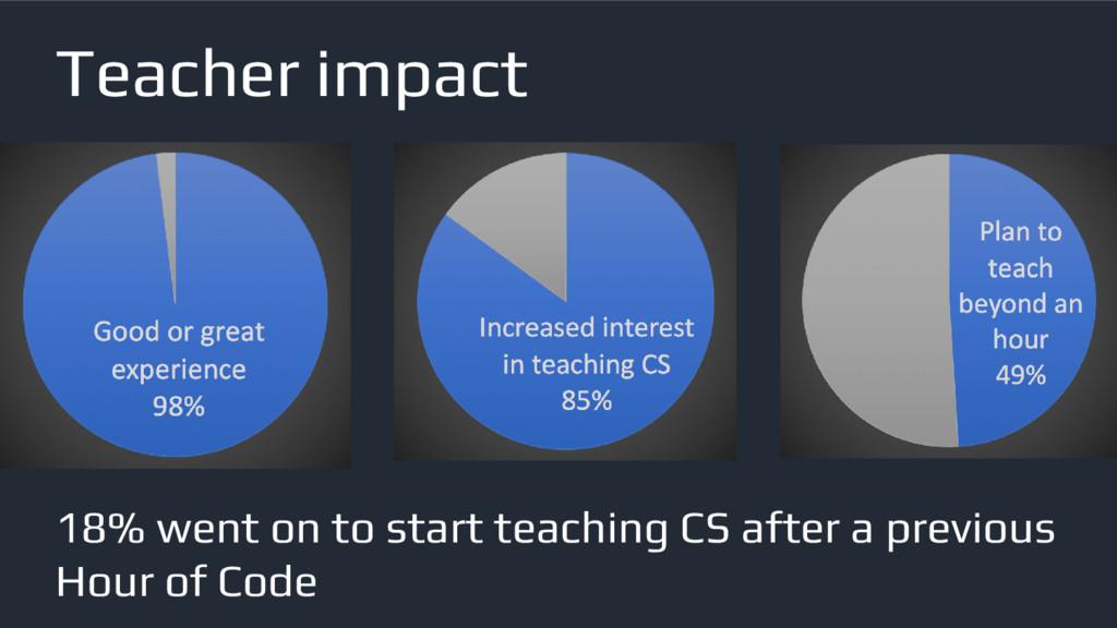 Teacher impact 18% went on to start teaching CS...