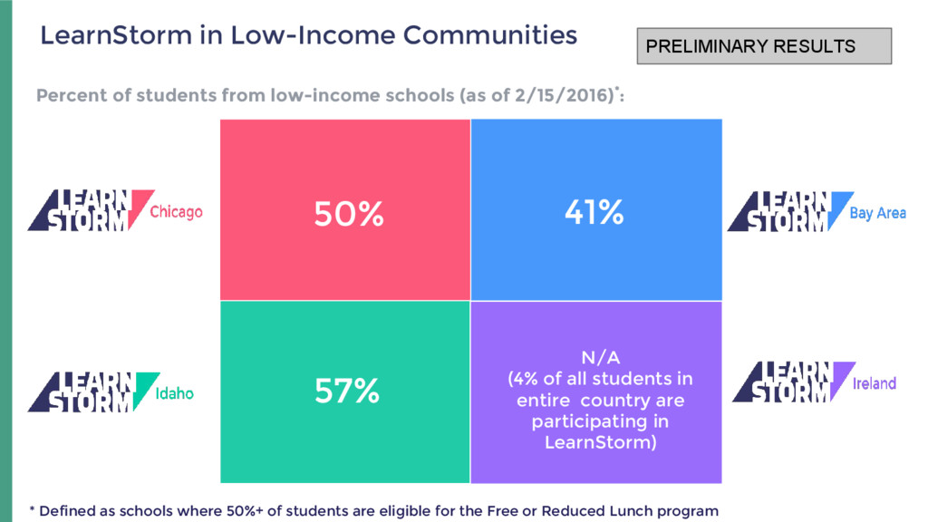 57% N/A (4% of all students in entire country a...