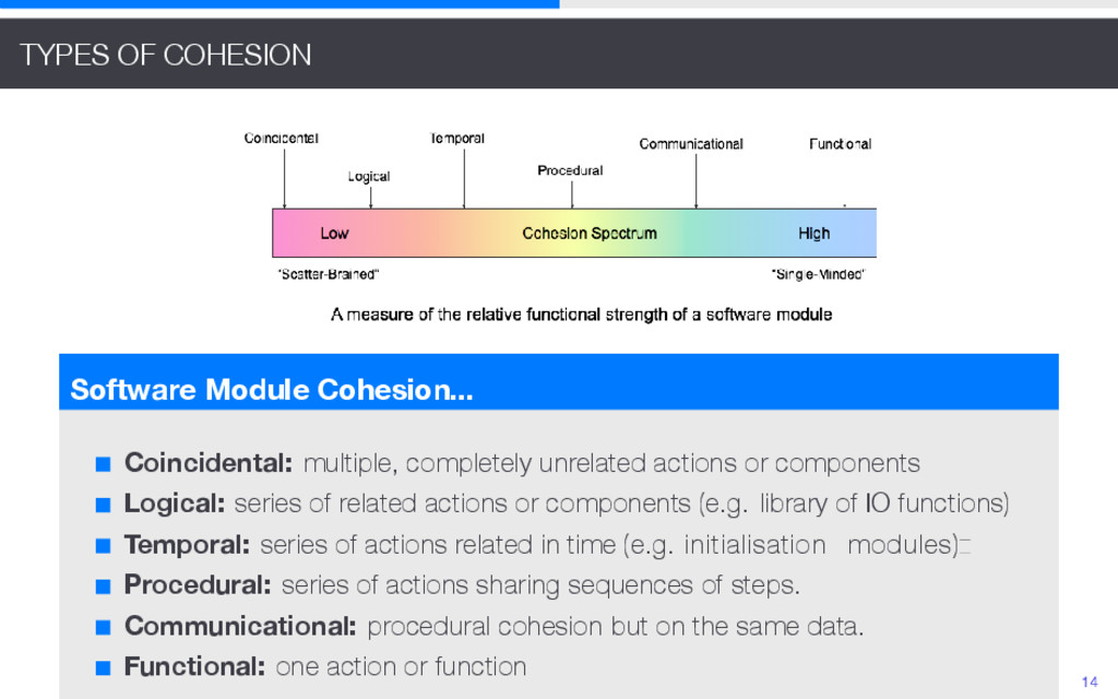TYPES OF COHESION Software Module Cohesion... C...