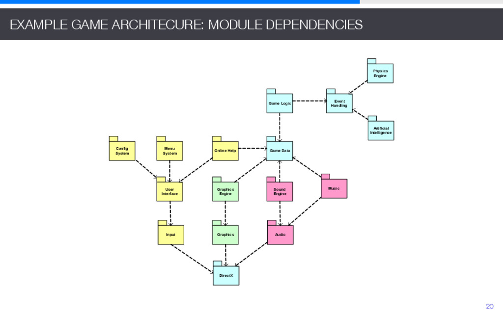 EXAMPLE GAME ARCHITECURE: MODULE DEPENDENCIES G...