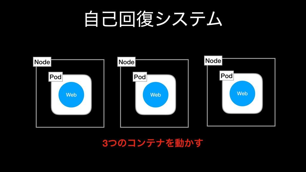 ࣗݾճ෮γεςϜ Web Pod Node Web Pod Node Web Pod Node...